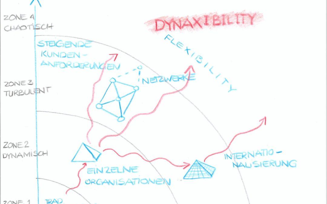Alles gleichzeitig – Dynaxibility